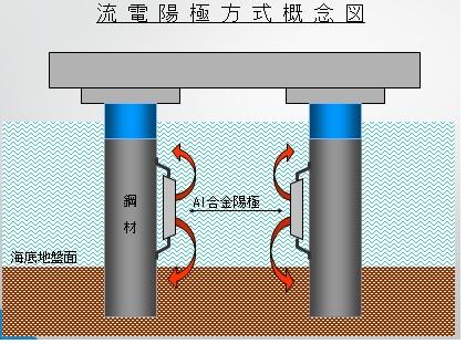 流電陽極方式概念図